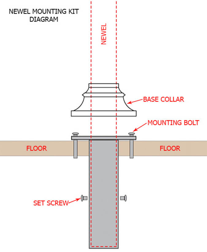 LI-NWLFSH: Mounting Kit for Square Iron Newel Illustration