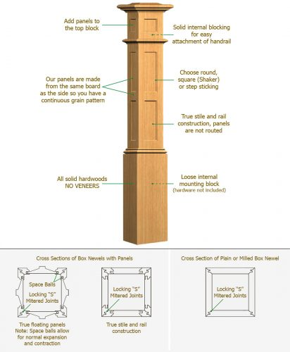 The Anatomy of an Oak Pointe Box Newel Post